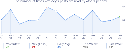 How many times wyolady's posts are read daily