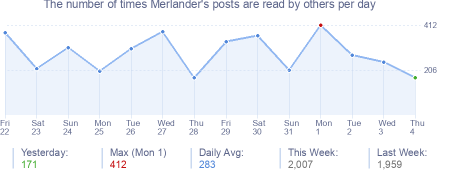 How many times Merlander's posts are read daily