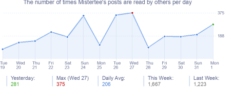 How many times Mistertee's posts are read daily