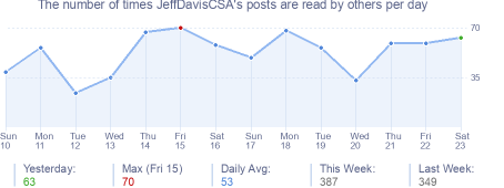 How many times JeffDavisCSA's posts are read daily