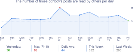 How many times ddhboy's posts are read daily