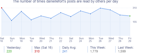 How many times daniellefort's posts are read daily