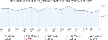How many times annie_himself's posts are read daily