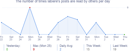 How many times labiere's posts are read daily