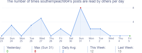 How many times southernpeach904's posts are read daily