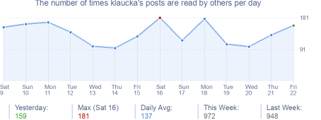 How many times klaucka's posts are read daily