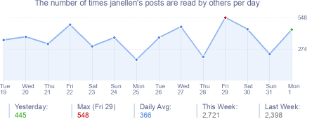 How many times janellen's posts are read daily