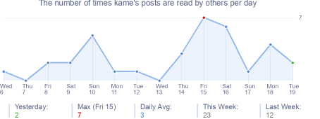How many times kame's posts are read daily