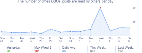How many times DSOs's posts are read daily