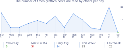 How many times graffix's posts are read daily