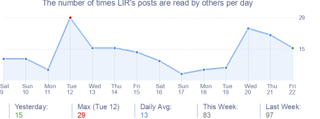 How many times LIR's posts are read daily