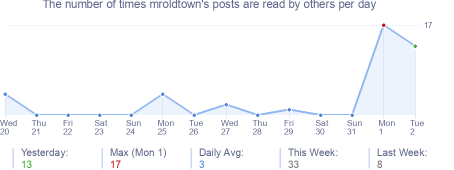 How many times mroldtown's posts are read daily