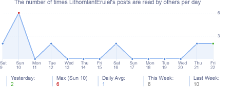 How many times LithornlantEruiel's posts are read daily