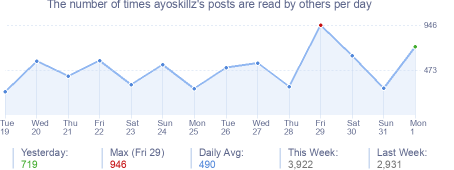 How many times ayoskillz's posts are read daily