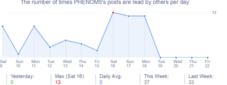 How many times PHENOM5's posts are read daily