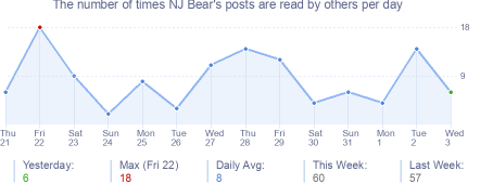 How many times NJ Bear's posts are read daily