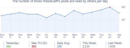 How many times WestieJeff's posts are read daily