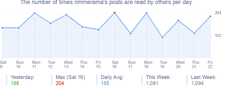 How many times rimmerama's posts are read daily