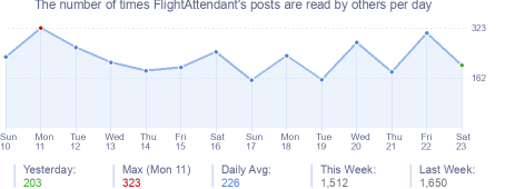 How many times FlightAttendant's posts are read daily