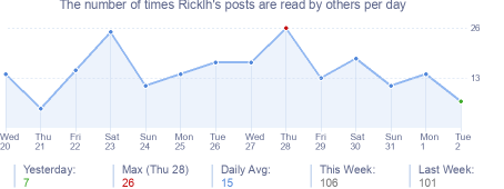How many times Ricklh's posts are read daily