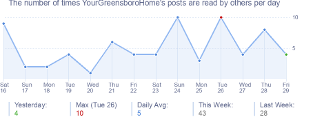 How many times YourGreensboroHome's posts are read daily