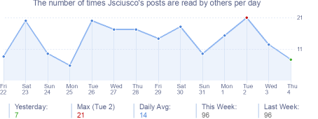 How many times Jsciusco's posts are read daily