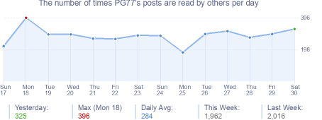 How many times PG77's posts are read daily