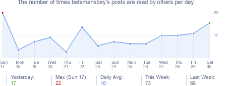 How many times batemansbay's posts are read daily