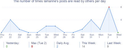 How many times Iamanne's posts are read daily