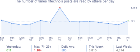 How many times rrtechno's posts are read daily
