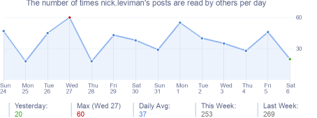 How many times nick.leviman's posts are read daily