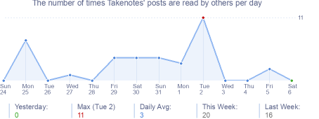 How many times Takenotes's posts are read daily