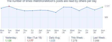 How many times WellShoneMoon's posts are read daily