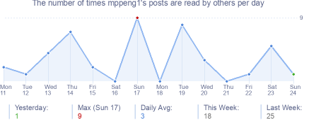 How many times mppeng1's posts are read daily