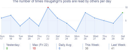 How many times msugahgrl's posts are read daily