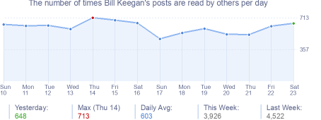 How many times Bill Keegan's posts are read daily