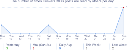 How many times Huskers 300's posts are read daily