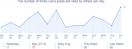 How many times Lax's posts are read daily