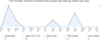 How many times Grimace750's posts are read daily