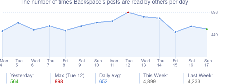 How many times Backspace's posts are read daily