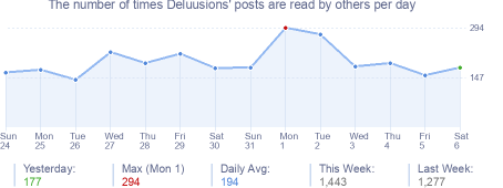 How many times Deluusions's posts are read daily