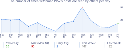 How many times fletchman1957's posts are read daily
