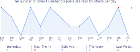 How many times Huaisheng's posts are read daily