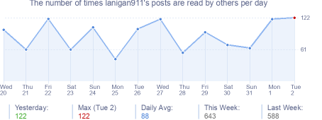 How many times lanigan911's posts are read daily