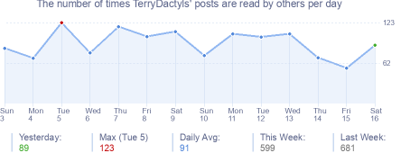 How many times TerryDactyls's posts are read daily