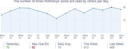 How many times Rottnboys's posts are read daily