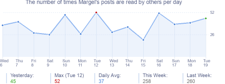 How many times Margel's posts are read daily