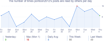 How many times pontoon2012's posts are read daily