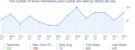 How many times HomelessLoser's posts are read daily
