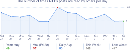 How many times NTT's posts are read daily